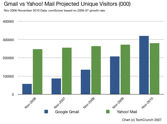 the-email-battles-gmail-vs-yahoo-mail-2